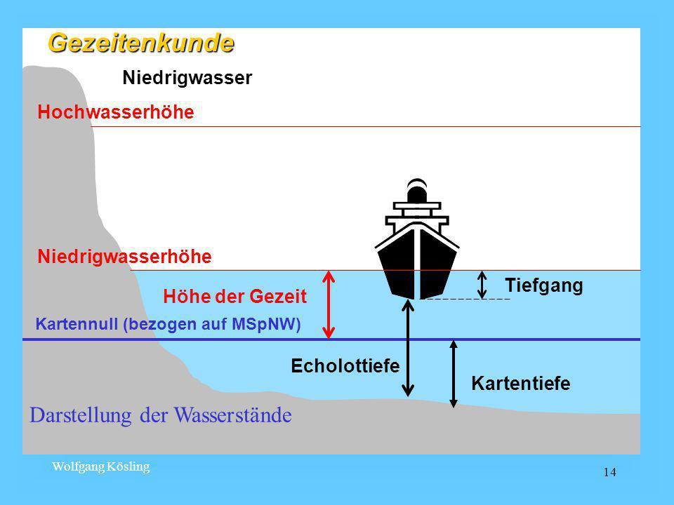 Gezeitenkunde Darstellung der Wasserstände Niedrigwasser