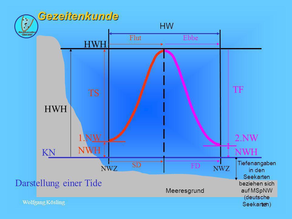 Gezeitenkunde HWH TF TS 1.NW 2.NW NWH KN Darstellung einer Tide HW NWZ