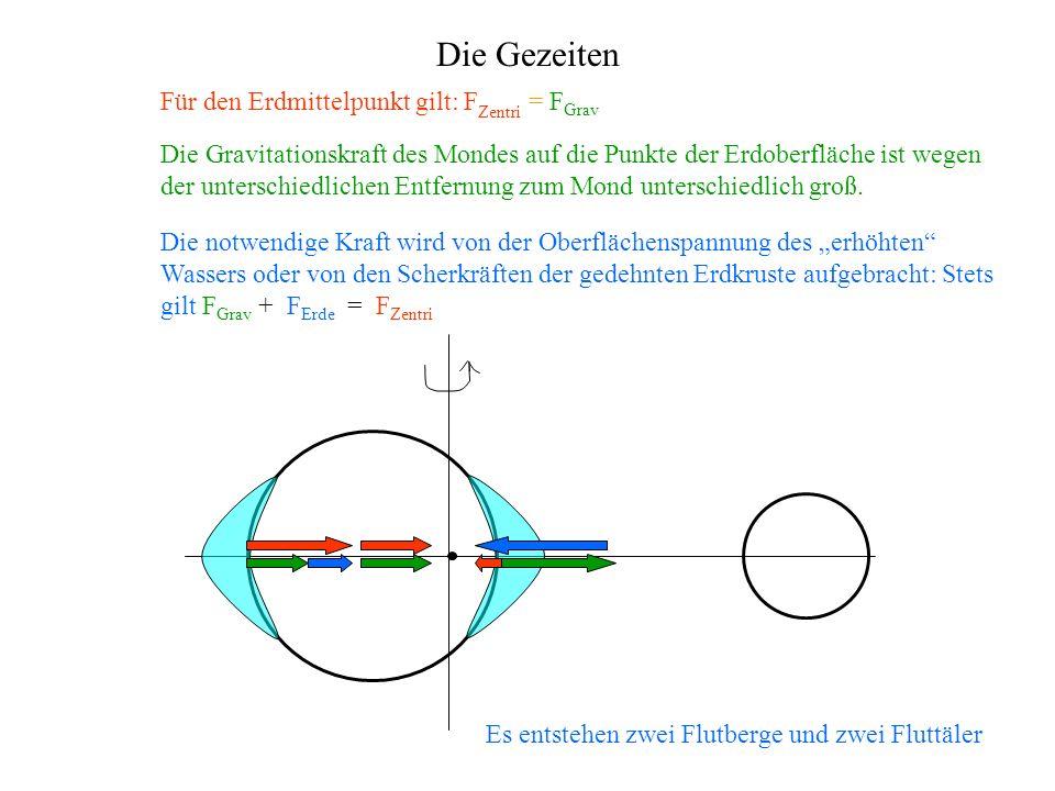 Die Gezeiten Für den Erdmittelpunkt gilt: FZentri = FGrav