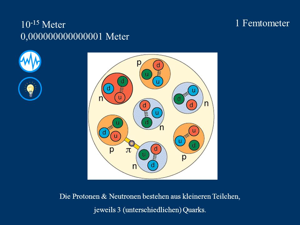 1 Femtometer 10-15 Meter 0,000000000000001 Meter