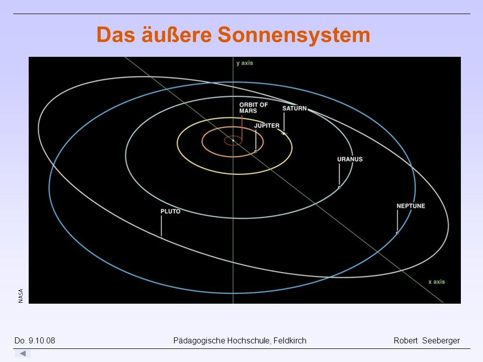 Das äußere Sonnensystem