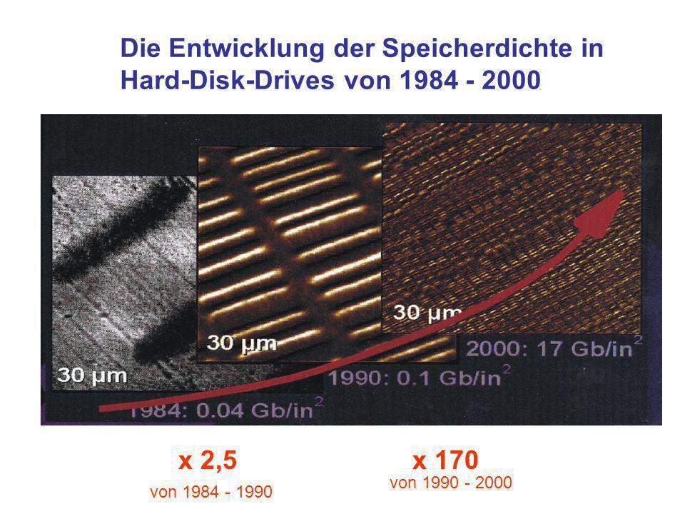 Die Entwicklung der Speicherdichte in Hard-Disk-Drives von 1984 - 2000