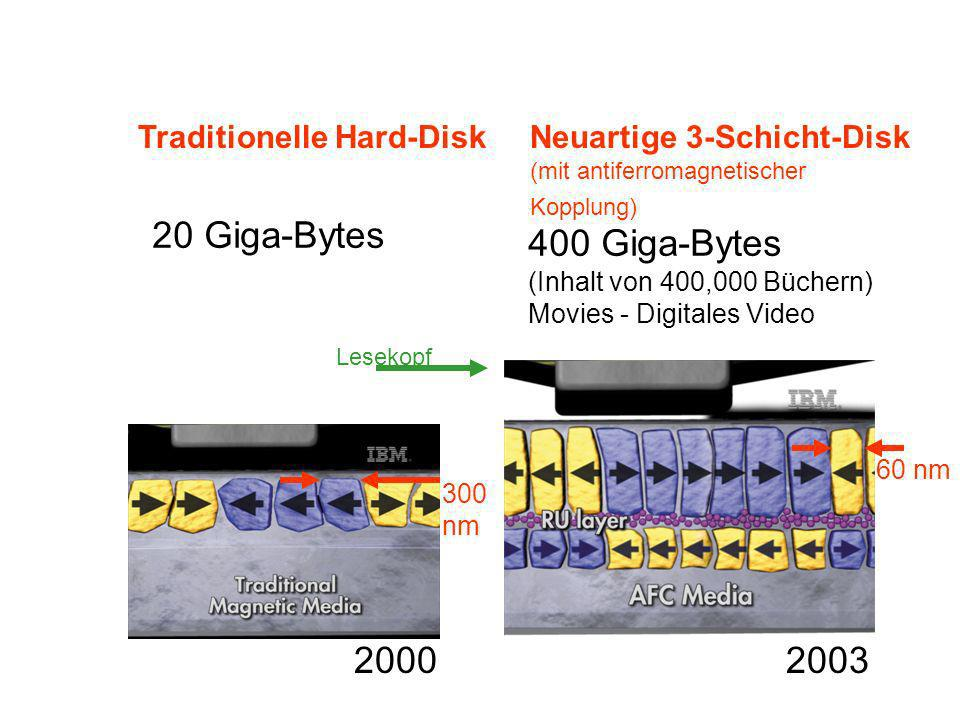 20 Giga-Bytes 400 Giga-Bytes 2003 2000 Traditionelle Hard-Disk