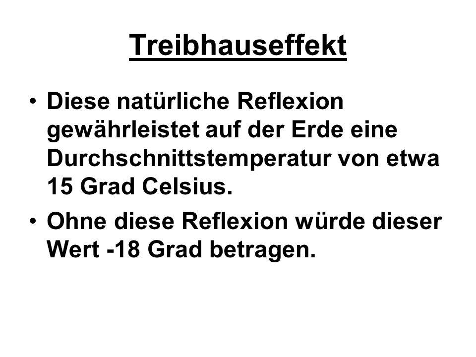 Treibhauseffekt Diese natürliche Reflexion gewährleistet auf der Erde eine Durchschnittstemperatur von etwa 15 Grad Celsius.