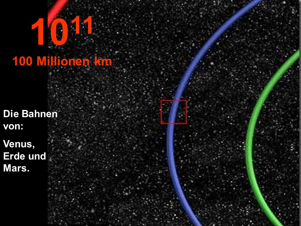 1011 100 Millionen km Die Bahnen von: Venus, Erde und Mars.