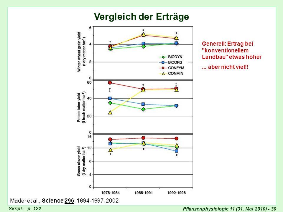 Vergleich Erträge Vergleich der Erträge. Generell: Ertrag bei konventionellem Landbau etwas höher.