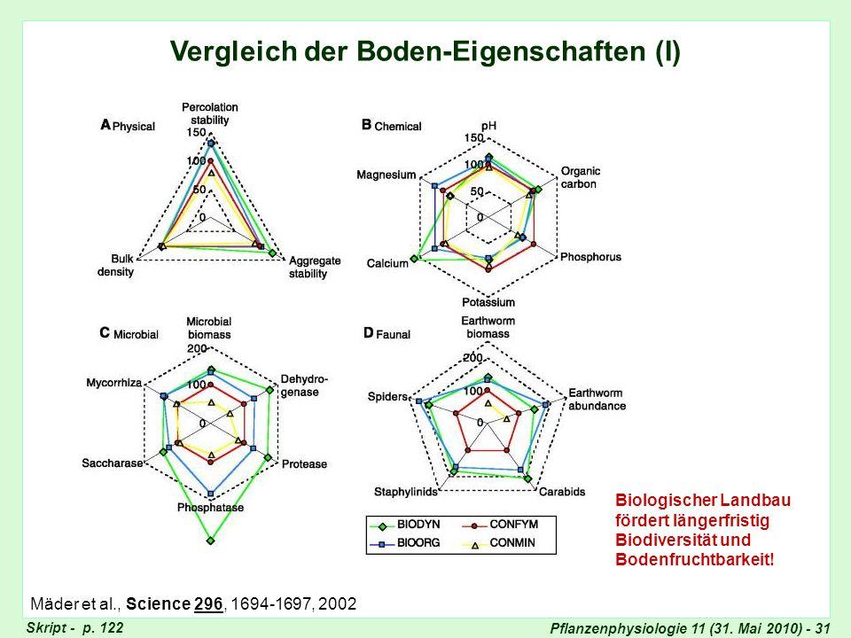 Vergleich Bodeneigenschaften (I)
