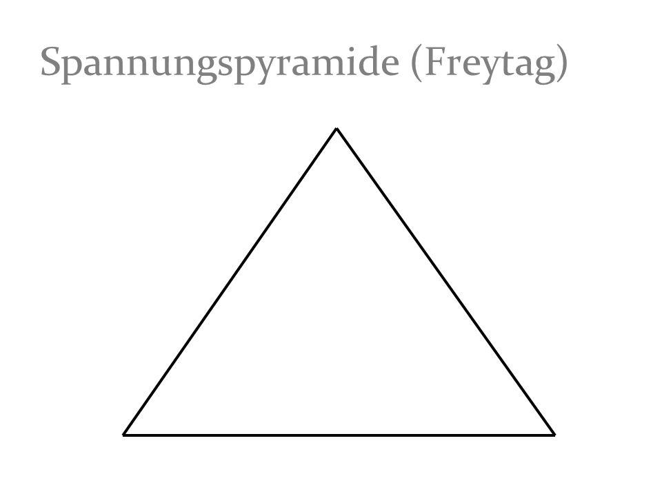Spannungspyramide (Freytag)