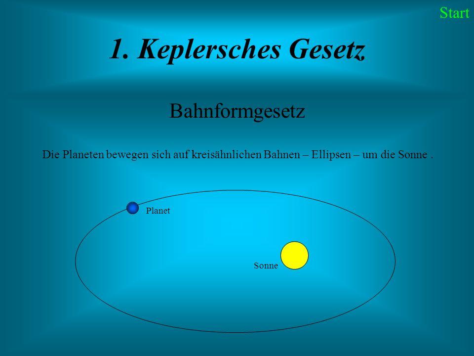 1. Keplersches Gesetz Bahnformgesetz Start