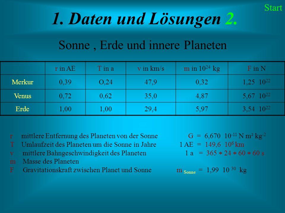 Sonne , Erde und innere Planeten