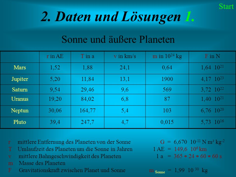 Sonne und äußere Planeten