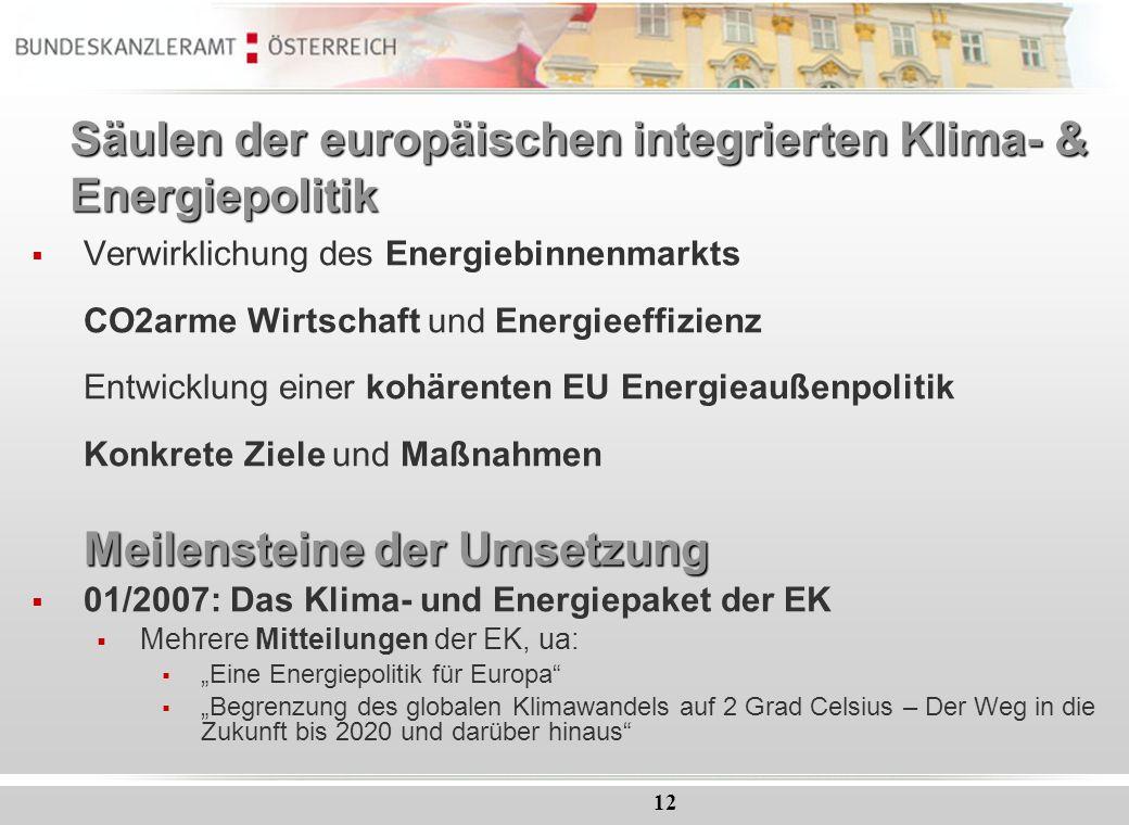 Säulen der europäischen integrierten Klima- & Energiepolitik