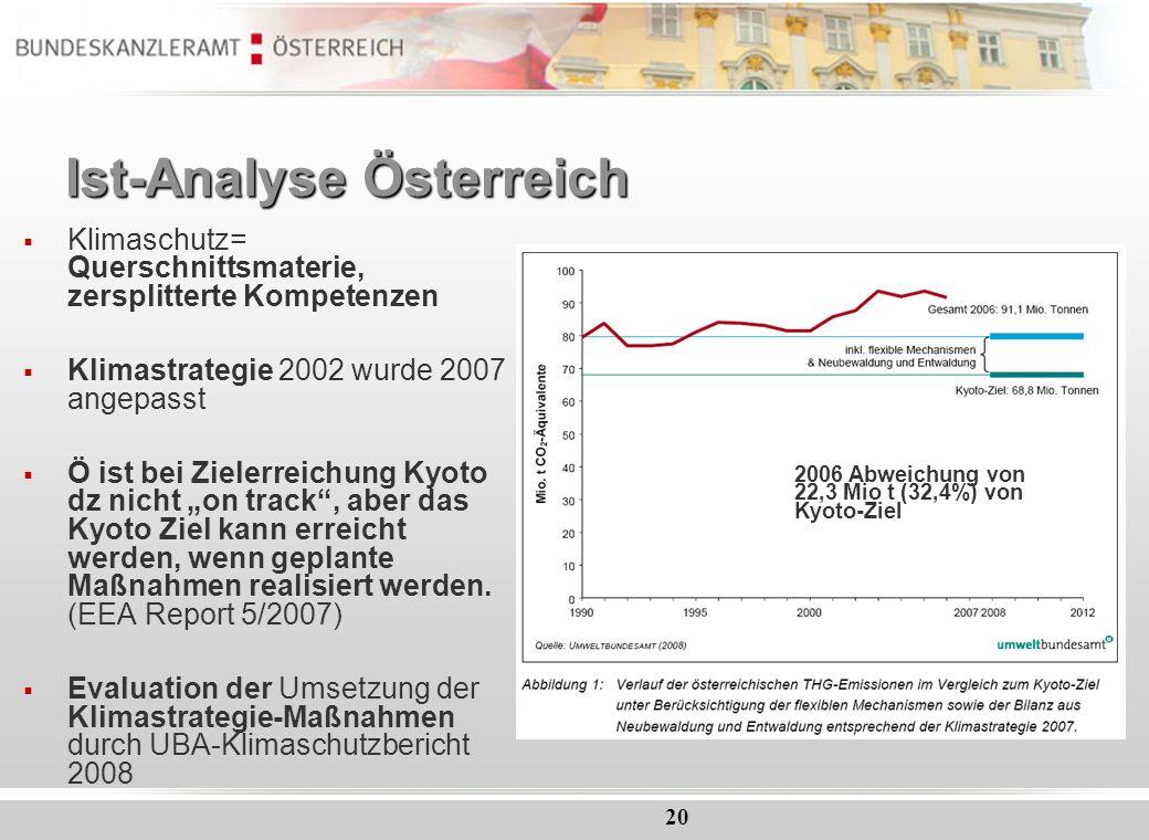Ist-Analyse Österreich