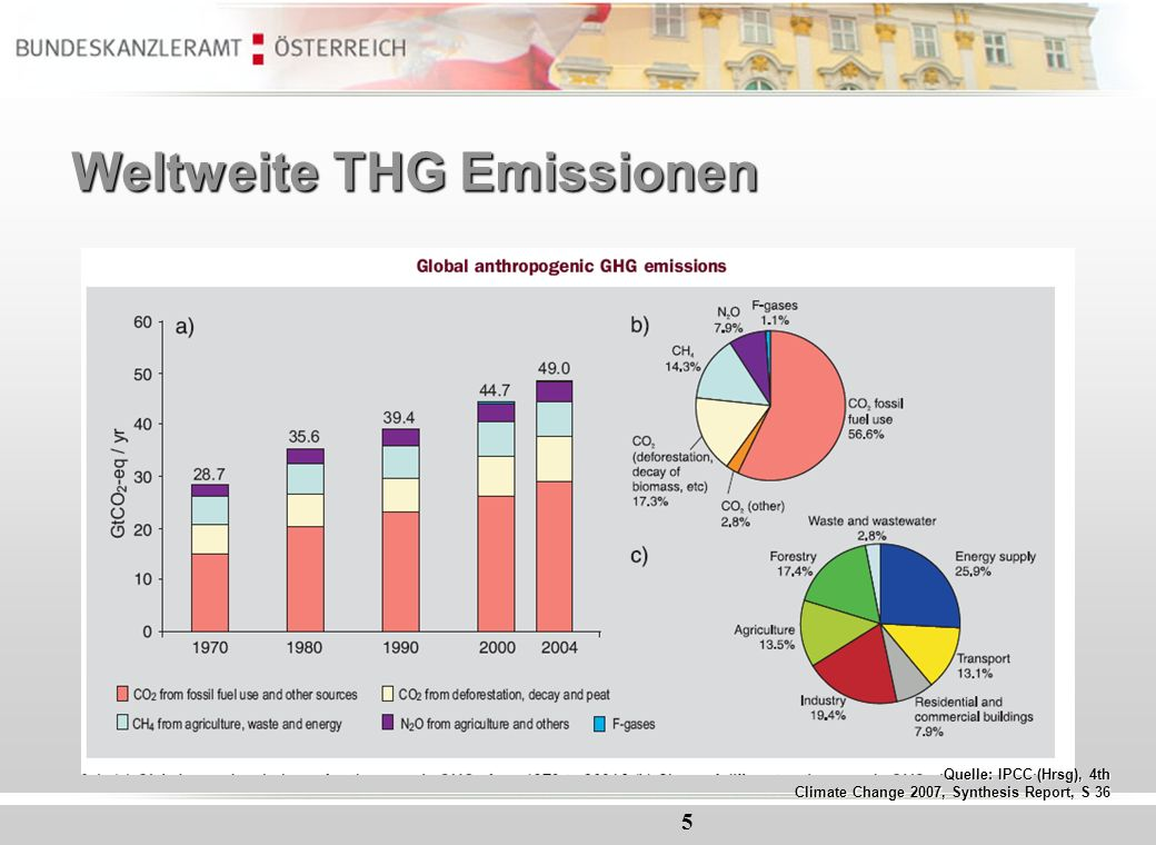 Weltweite THG Emissionen