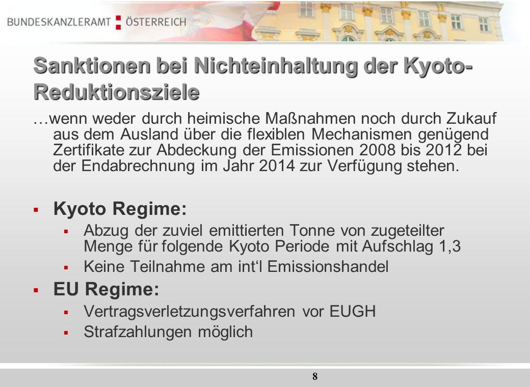 Sanktionen bei Nichteinhaltung der Kyoto-Reduktionsziele