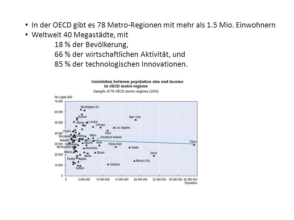 In der OECD gibt es 78 Metro-Regionen mit mehr als 1.5 Mio. Einwohnern