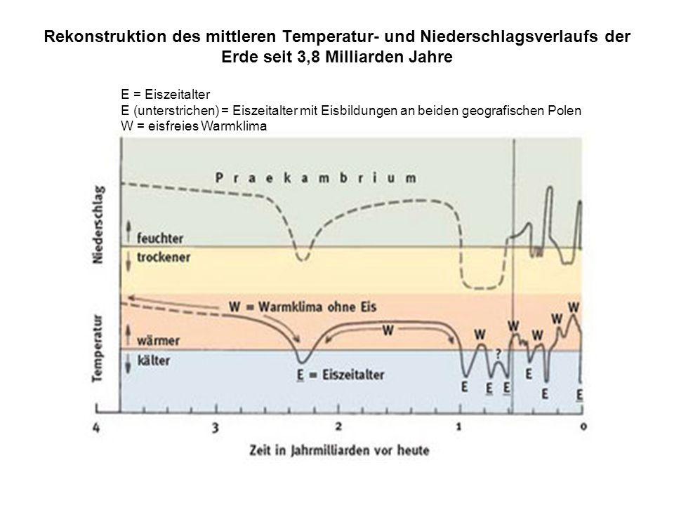 Rekonstruktion des mittleren Temperatur- und Niederschlagsverlaufs der Erde seit 3,8 Milliarden Jahre