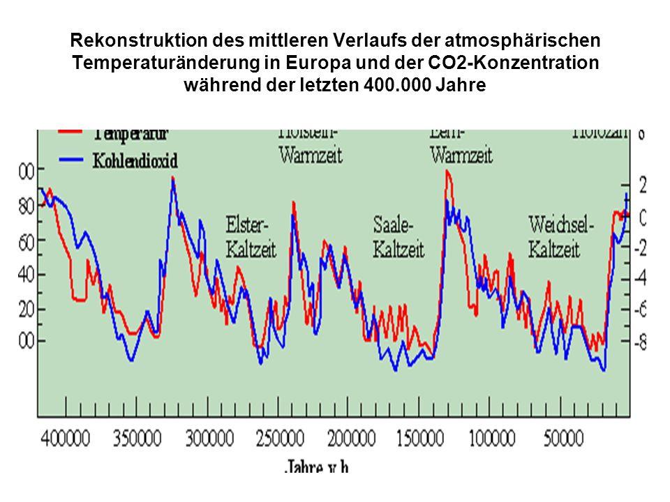 Rekonstruktion des mittleren Verlaufs der atmosphärischen Temperaturänderung in Europa und der CO2-Konzentration während der letzten 400.000 Jahre