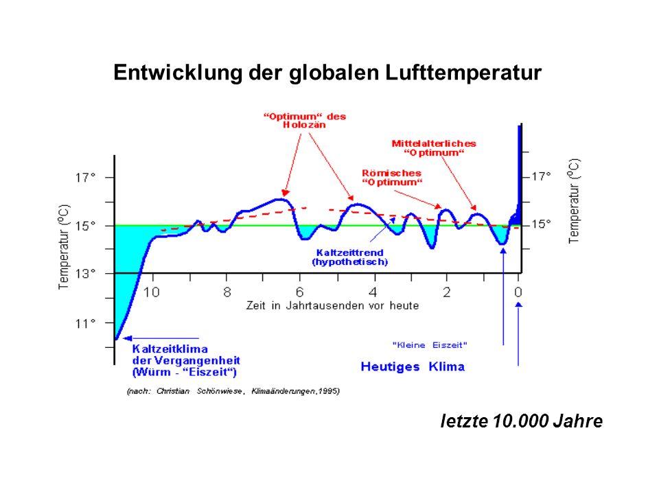 Entwicklung der globalen Lufttemperatur