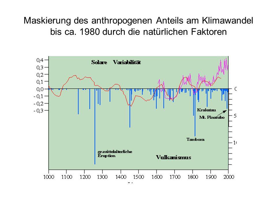 Maskierung des anthropogenen Anteils am Klimawandel bis ca