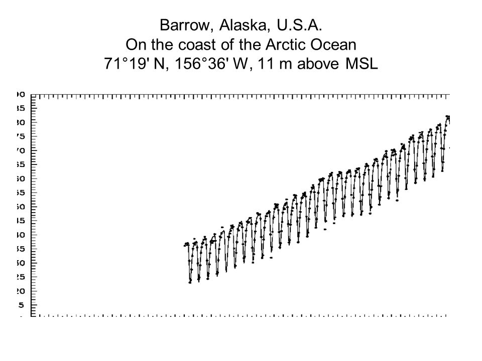 Barrow, Alaska, U.S.A. On the coast of the Arctic Ocean 71°19 N, 156°36 W, 11 m above MSL