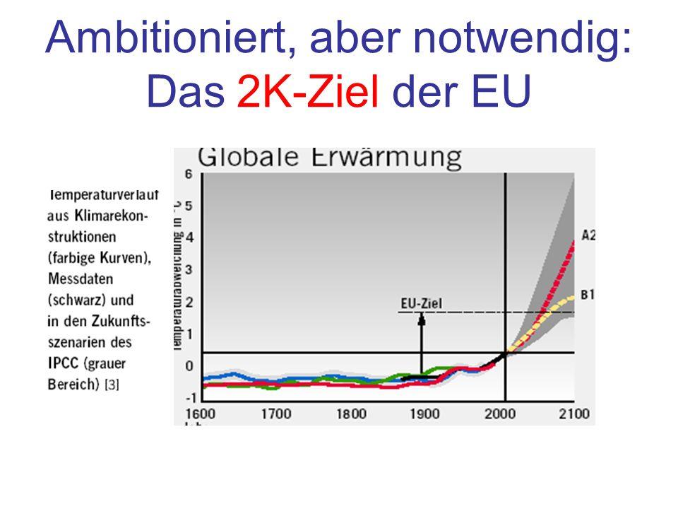 Ambitioniert, aber notwendig: Das 2K-Ziel der EU