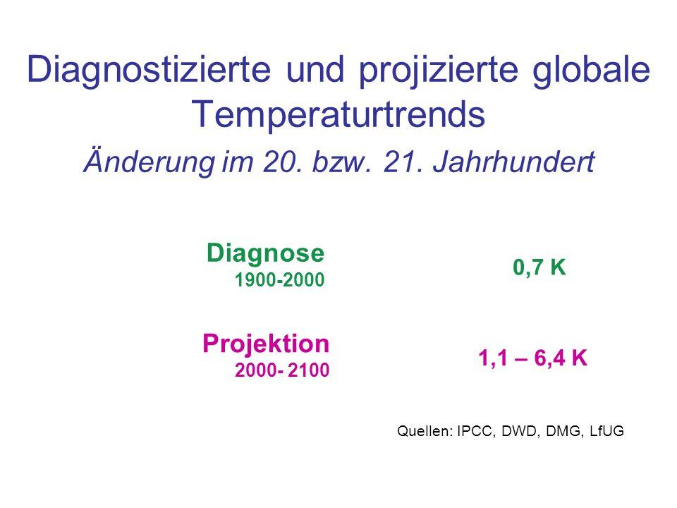 Diagnostizierte und projizierte globale Temperaturtrends Änderung im 20. bzw. 21. Jahrhundert