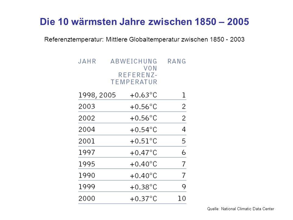 Die 10 wärmsten Jahre zwischen 1850 – 2005 Referenztemperatur: Mittlere Globaltemperatur zwischen 1850 - 2003