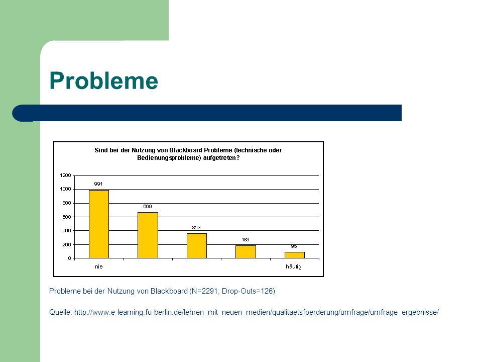 Probleme Probleme bei der Nutzung von Blackboard (N=2291; Drop-Outs=126)