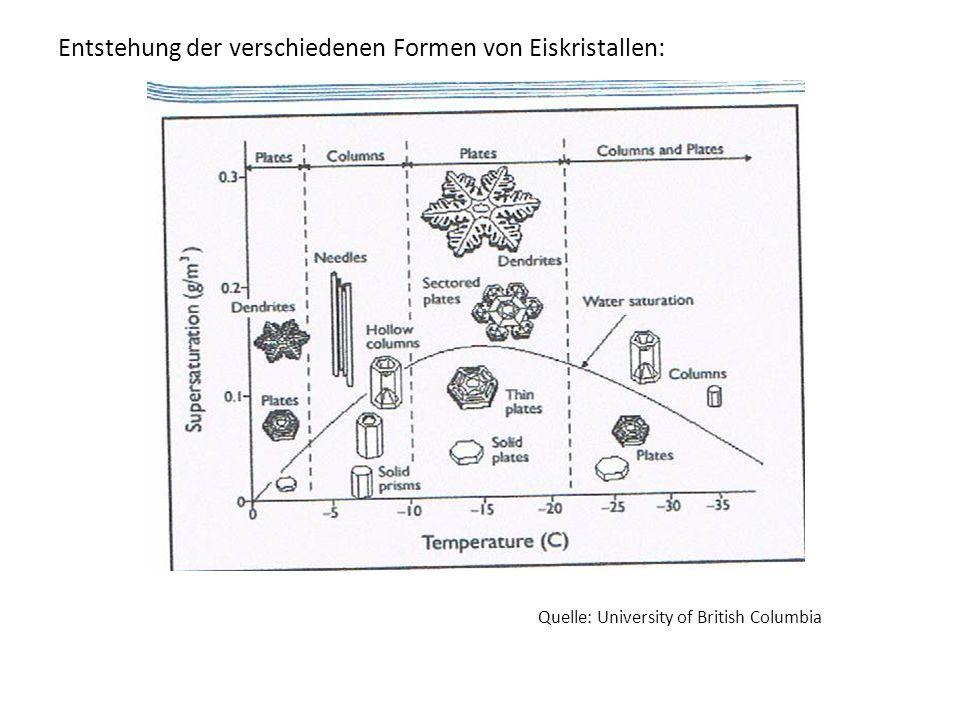 Entstehung der verschiedenen Formen von Eiskristallen: