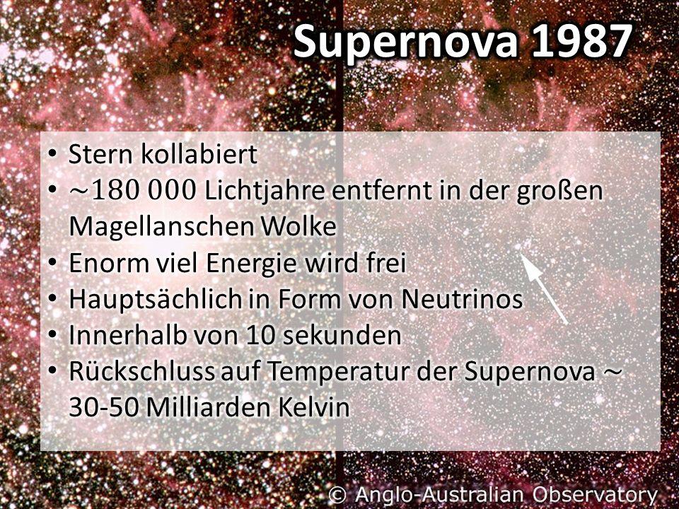 Supernova 1987 Stern kollabiert