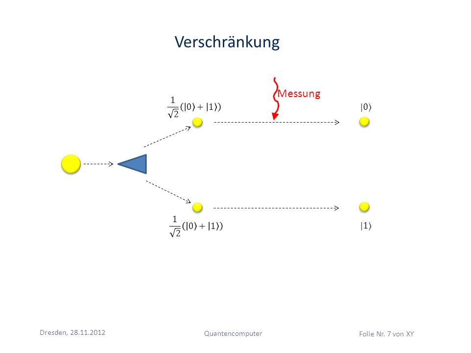 Verschränkung Messung 1 2 0 + 1 |0〉 1 2 0 + 1 |1〉 Dresden, 28.11.2012