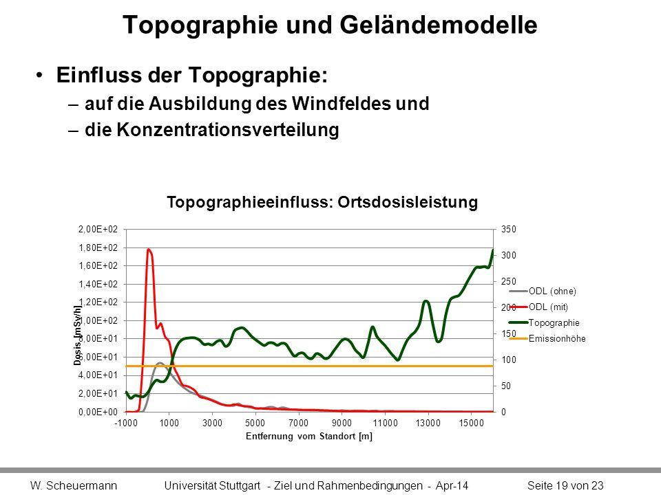Topographie und Geländemodelle