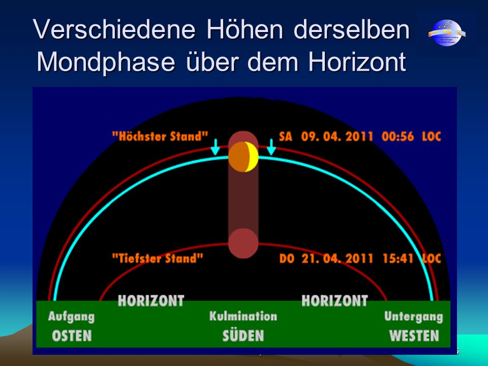 Verschiedene Höhen derselben Mondphase über dem Horizont
