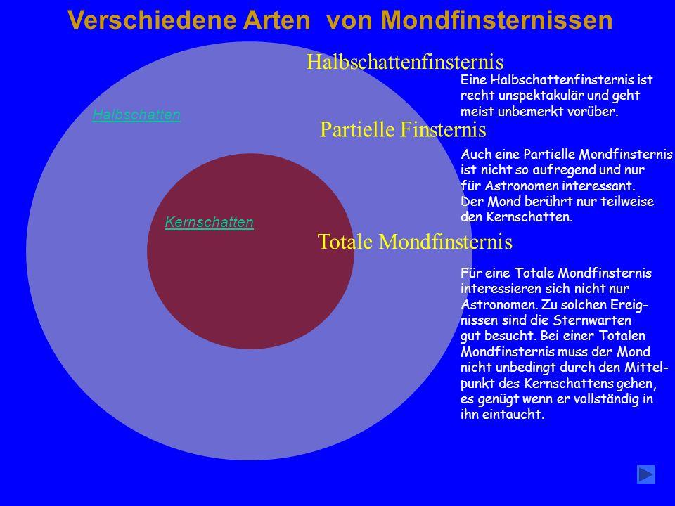 Verschiedene Arten von Mondfinsternissen