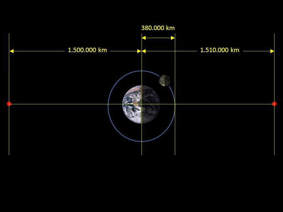 380.000 km 1.510.000 km 1.500.000 km