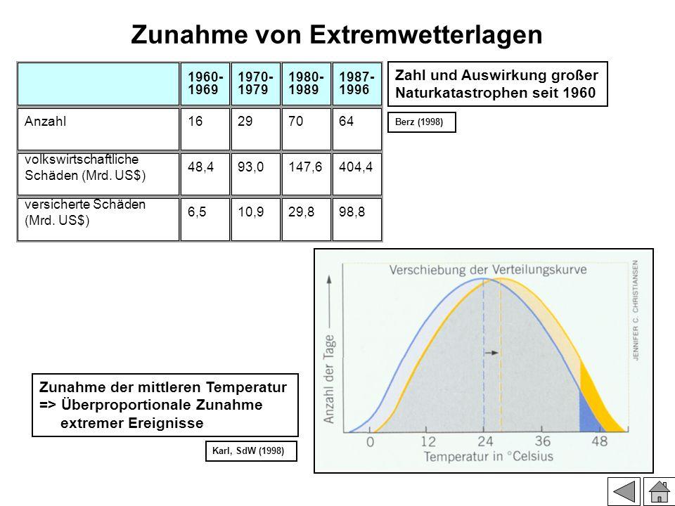 Zunahme von Extremwetterlagen