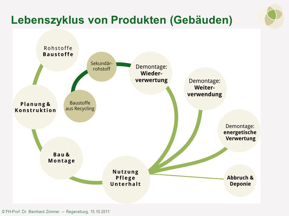 Lebenszyklus von Produkten (Gebäuden)