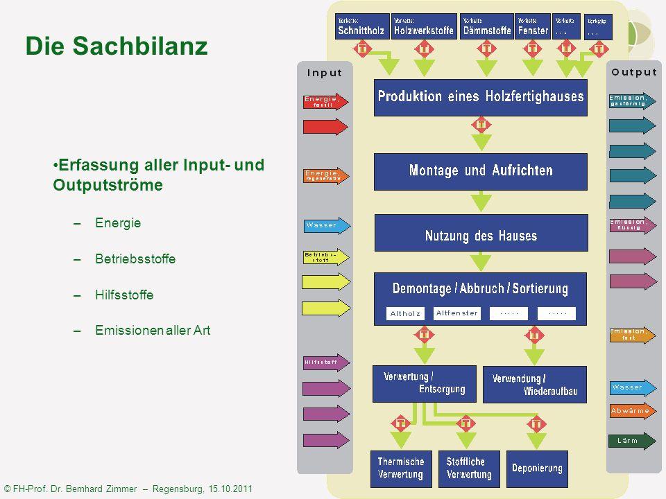 Die Sachbilanz Erfassung aller Input- und Outputströme Energie