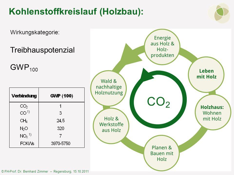 Kohlenstoffkreislauf (Holzbau):