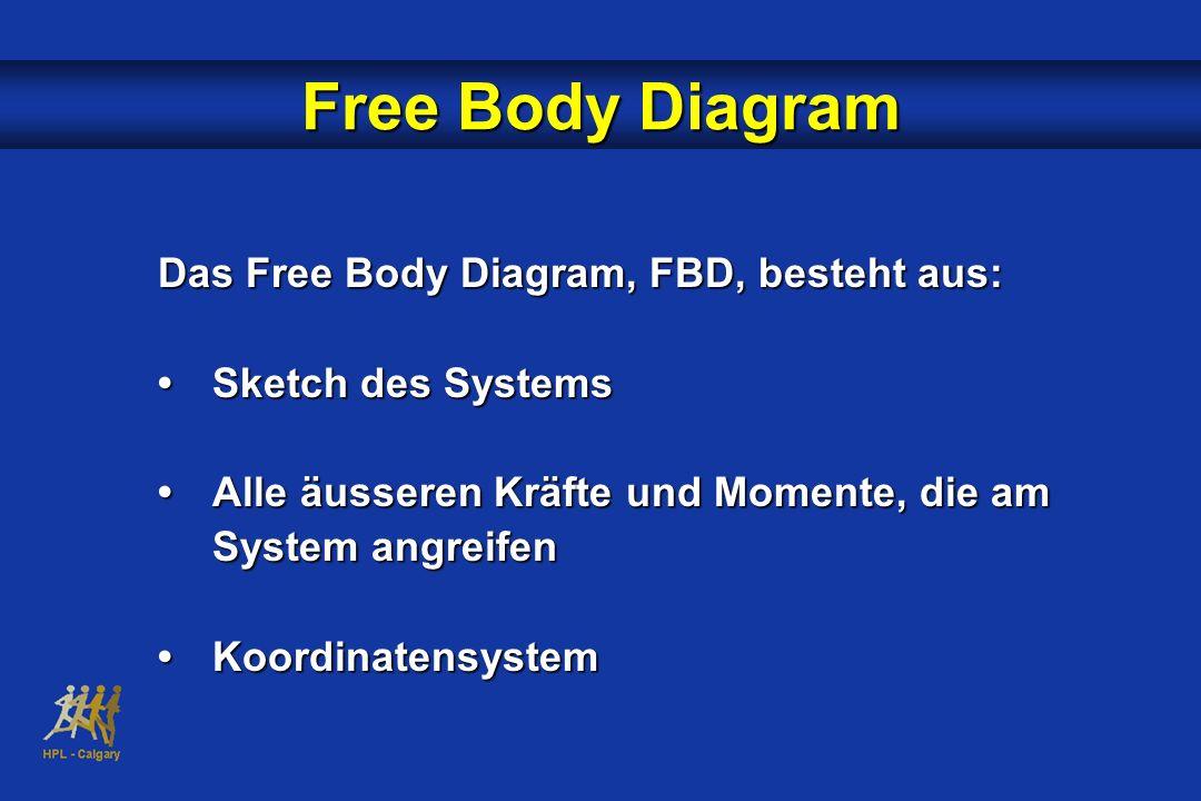 Free Body Diagram Das Free Body Diagram, FBD, besteht aus: