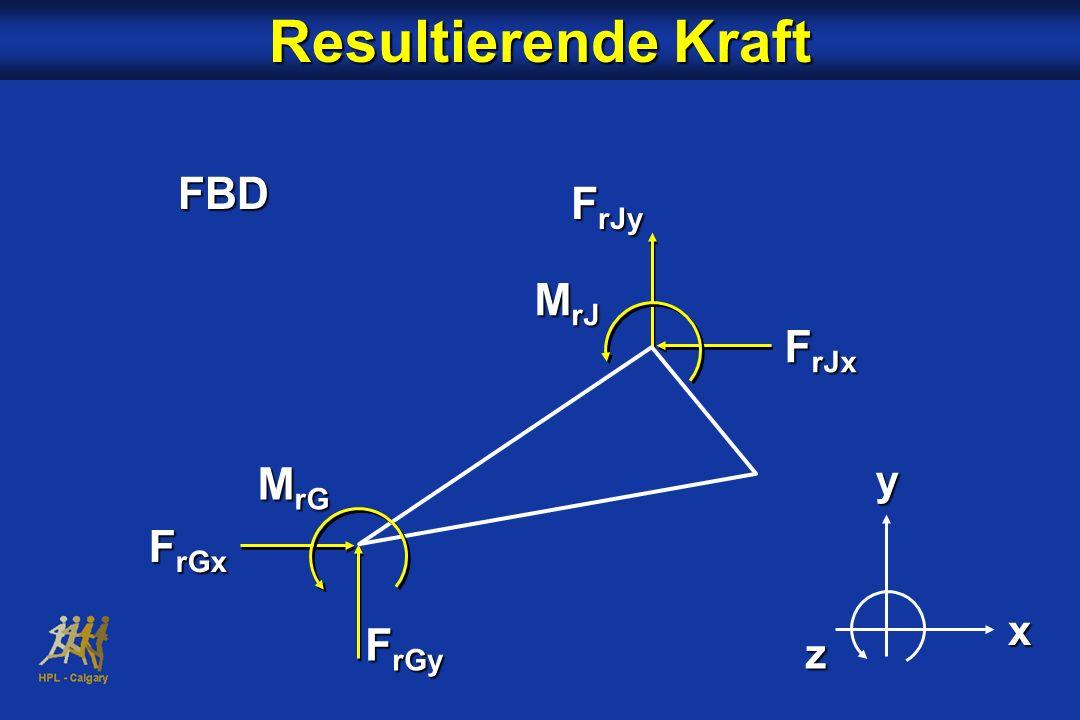 Resultierende Kraft FBD FrJy MrJ FrJx MrG y x z FrGx FrGy