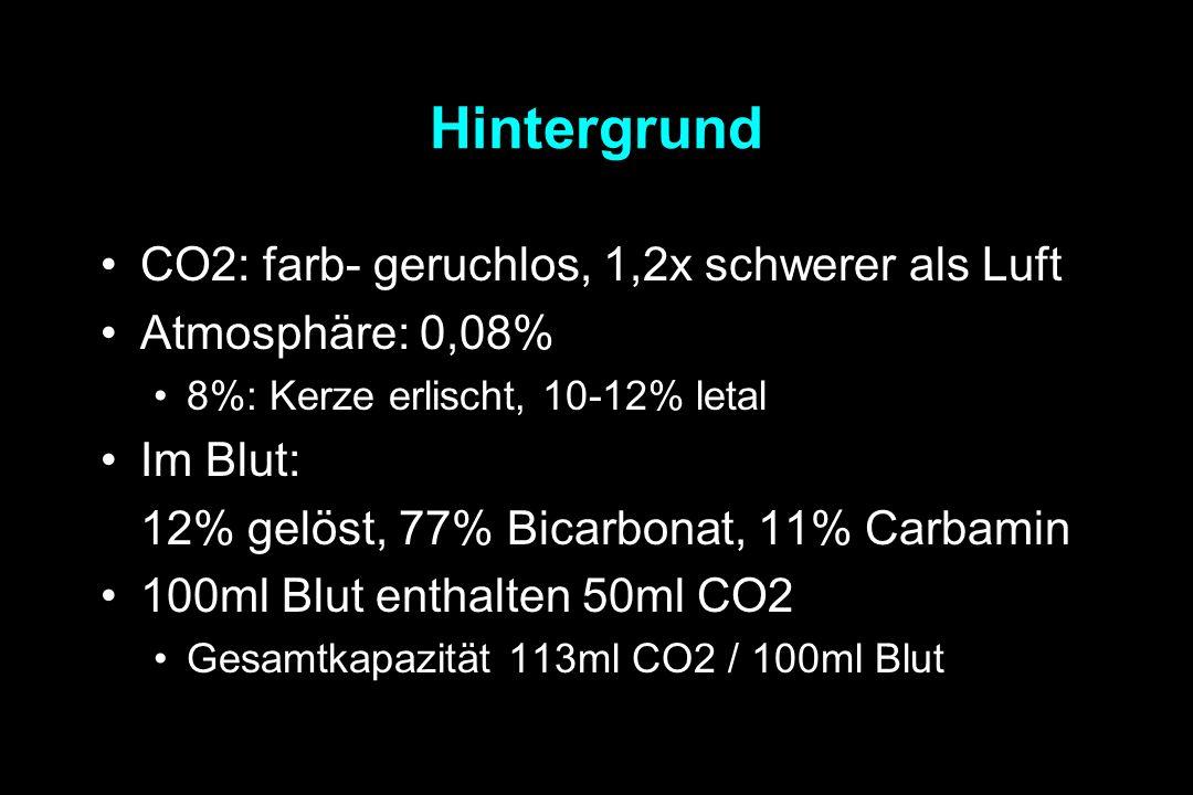 Hintergrund CO2: farb- geruchlos, 1,2x schwerer als Luft