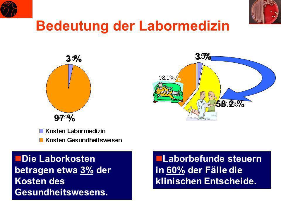Bedeutung der Labormedizin