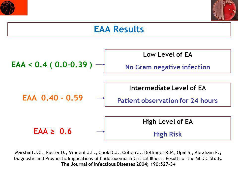 EAA Results EAA < 0.4 ( 0.0-0.39 ) EAA 0.40 - 0.59 EAA ≥ 0.6
