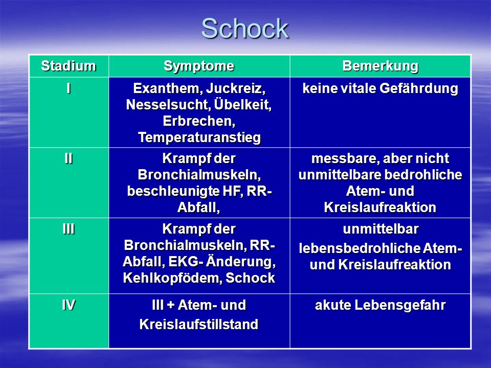 Schock Stadium Symptome Bemerkung I
