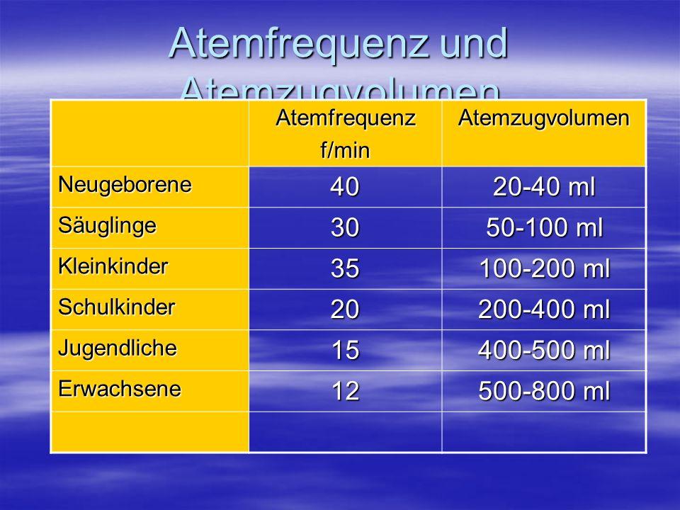 Atemfrequenz und Atemzugvolumen