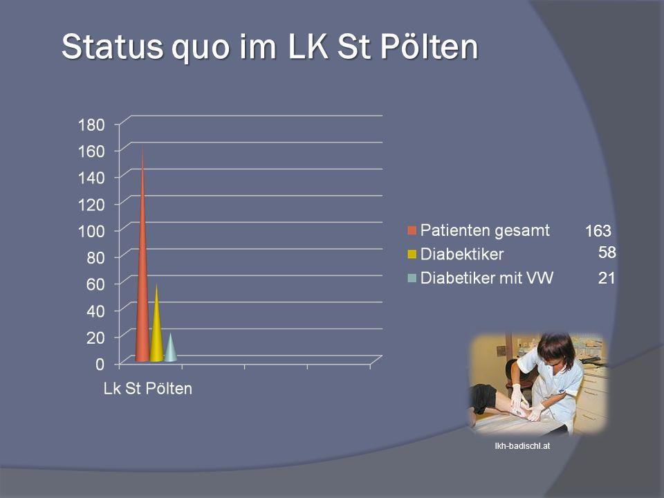 Status quo im LK St Pölten