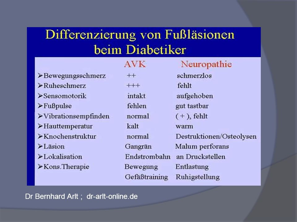 Dr Bernhard Arlt ; dr-arlt-online.de