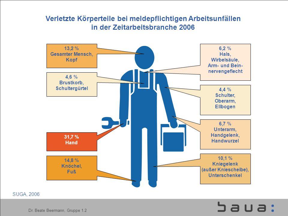 Verletzte Körperteile bei meldepflichtigen Arbeitsunfällen